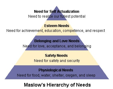 maslow's hierarchy of needs pyramid diagram illustration