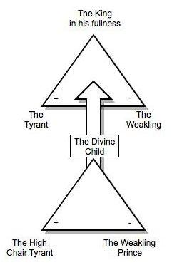Archetype of a divine child.