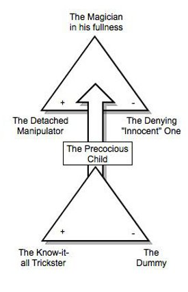 The Four Archetypes Of The Mature Masculine
