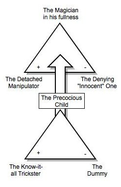 The magician sign chart illustration.