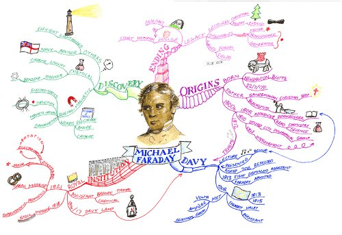 Mind Mapping drawing by Philip Chambers.