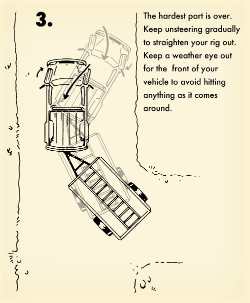 Illustration on how to back up a trailer turning and getting out of control.