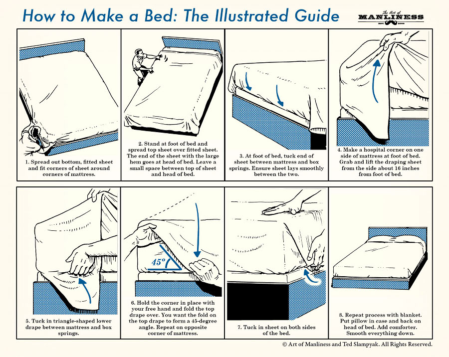 "Spread out bottom, fitted sheet and fit corners of sheet around corners of mattress. Stand at foot of bed and spread top sheet over fitted sheet. The end of the sheet with the large hem goes at head of bed. Leave a small space between top of sheet and head of bed. At foot of bed, tuck end of sheet between mattress and box springs. Ensure sheet lays smoothly between the two. Make a hospital corner on one side of mattress at foot of bed. Grab and lift the draping sheet from the side about 16 inches from foot of bed. Fold the sheet back over the mattress. (image of hands lifting sheet up from that point. the attached image labeled ""nurse1"" is a good depiction of this step)  Frame 5: Tuck in triangle-shaped lower drape between mattress and box springs. Hold the corner in place with your free hand and fold the top drape over. You want the fold on the top drape to form a 45-degree angle. Repeat on opposite corner of mattress. Tuck in sheet on both sides of the bed. Repeat process with blanket. Put pillow in case and back on head of bed. Add comforter. Smooth everything down."