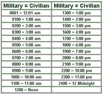 Chart table to convert military time to civilian time.