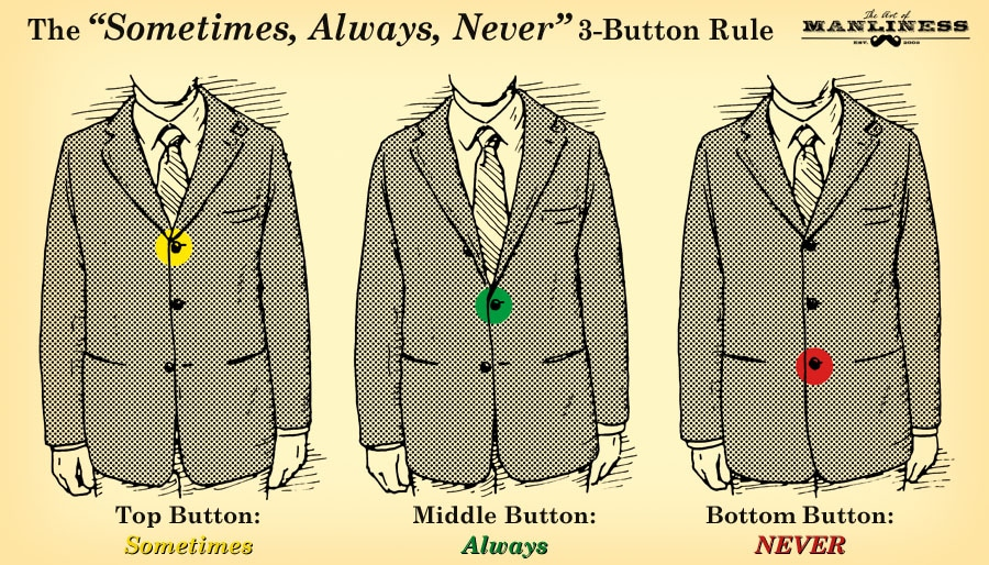 which suit buttons to button up illustration diagram