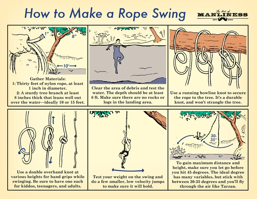 1. Gather materials: 1. Thirty feet of nylon rope, at least 1 inch in diameter. 2. A sturdy tree branch at least 8 inches thick that leans well out over the water – ideally 10 or 15 feet.  2. Clear the area of debris and test the water. The depth should be at least 8 ft. Make sure there are no rocks or logs in the landing area.  3. Use a running bowline know to secure the rope to the tree. It's a durable know, and won't strangle the tree.  4. Use a double overhand knot at various heights for hand grips while swinging. Be sure to have one each for kiddos, teenagers, and adults.  5. Test your weight on the swing and do a few smaller, low velocity jumps to make sure it will hold.  6. To gain maximum distance and height, make sure you let go before you hit 45 degrees. The ideal degree has many variables, but stick with between 30-35 degrees and you'll fly through the air like Tarzan.