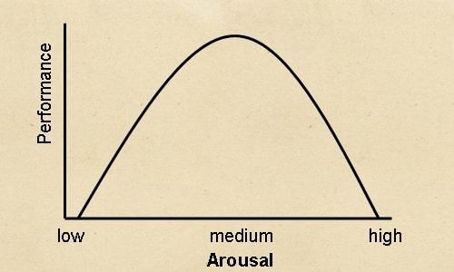 Inverted u theory of stress and arousal diagram graph illustration.