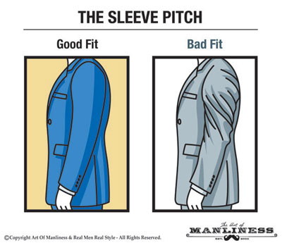 Good fit on left and bad on right sleeve pitch.