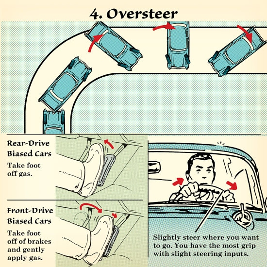 winter driving car in snow oversteer recover from skid illustration