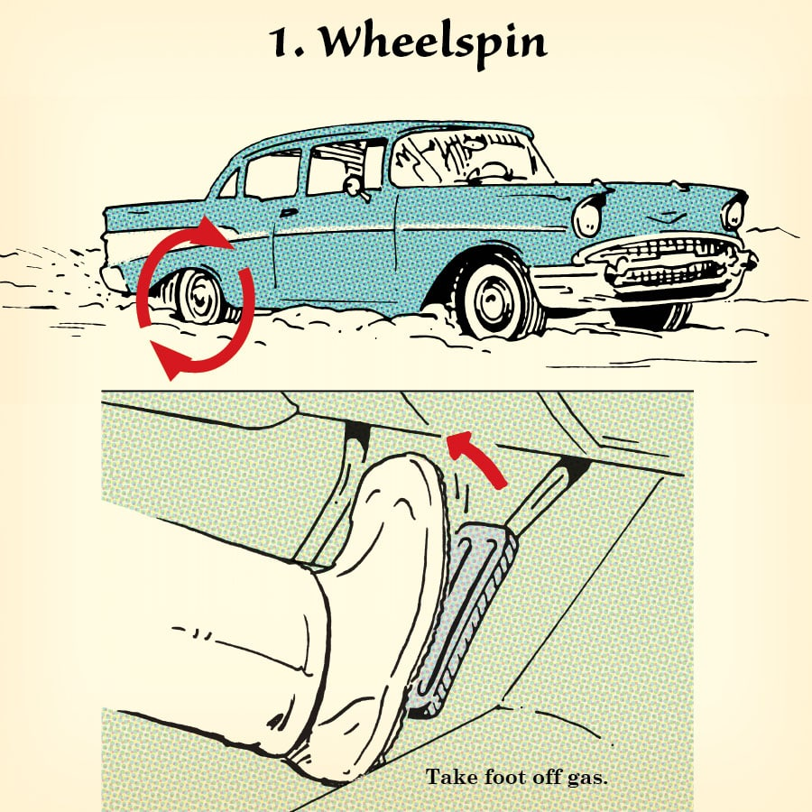 Winter Driving Tips How To Recover From 5 Types Of Skids The Art Find Out What Type Brakes Your Car Has And Maintain Them In Snow Wheelspin Skid
