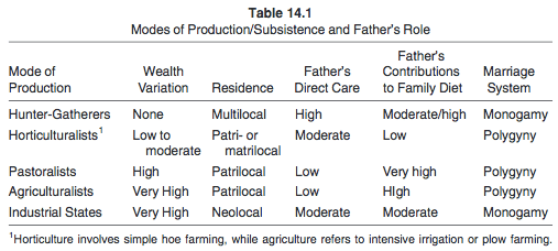 The table of modes of production and father's role.