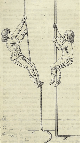 1700s drawings of men climbing ropes in a gym