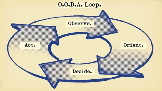 OODA Loop: A Comprehensive Guide | The Art of Manliness