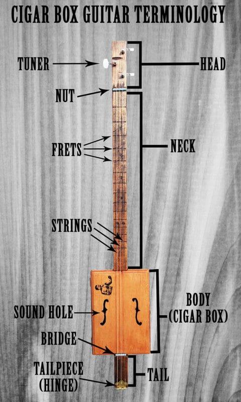 diy cigar box guitar the art of manliness. Black Bedroom Furniture Sets. Home Design Ideas