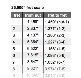 The measurement chart of nut.