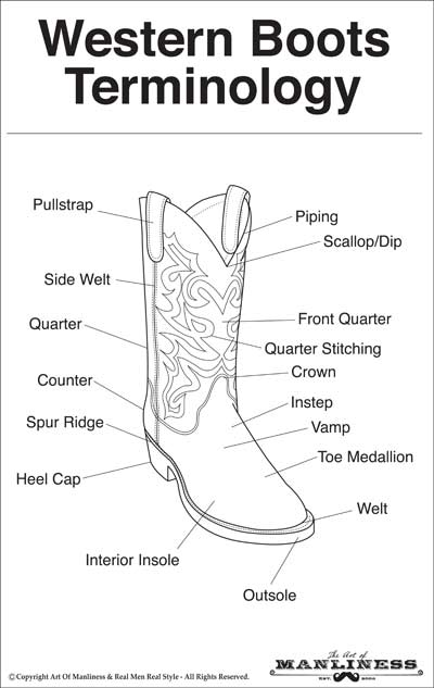 Western Boots Terminology AOM 400 man's guide to cowboy boots the art of manliness