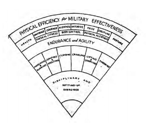Physical Efficieency Matrix.