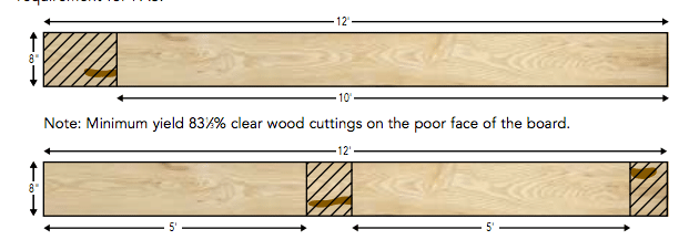 Lumber wood measurements illustration.