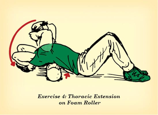 Thoracic extension on foam roller counteract effects of sitting illustration.