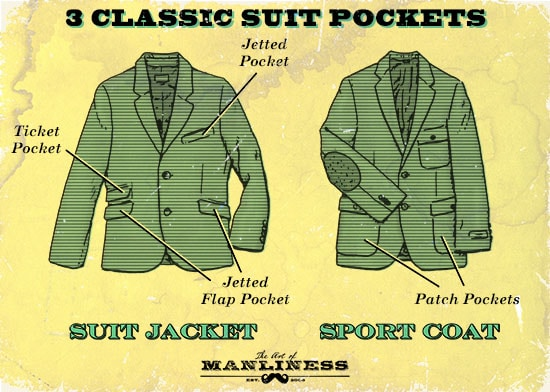 Suit jacket pockets illustration jetted flap patch pocket.
