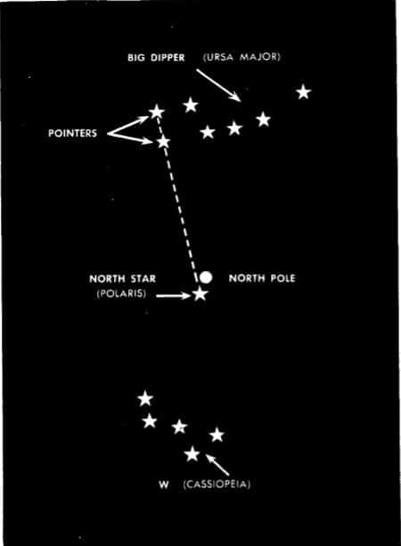 Relation of Big Dipper and W to North Star.