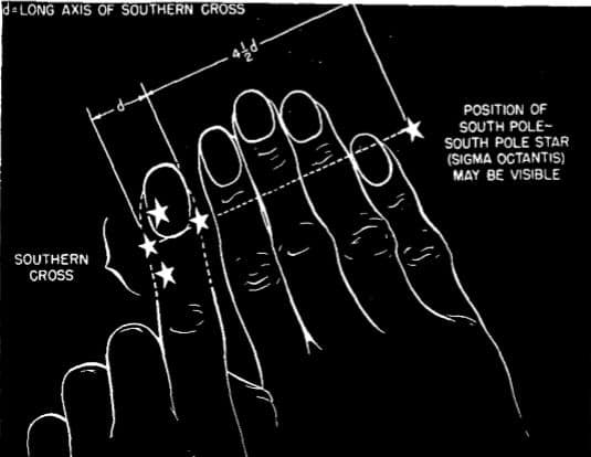 """Relation of Southern Cross, """"pointer stars,"""" and celestial South Pole."""