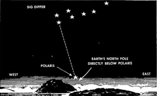 Using the Big Dipper and Polaris to locate North Star.