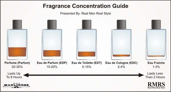 Fragrance cologne Concentration Guide