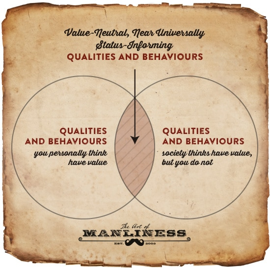 A Guidebook For Managing Status in the Modern Day | The Art of Manliness