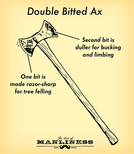 double bit bitted ax illustration diagram
