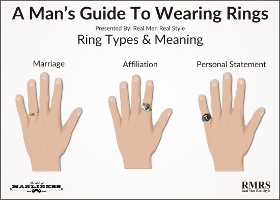 Men S Ring Types Meaning Ilration