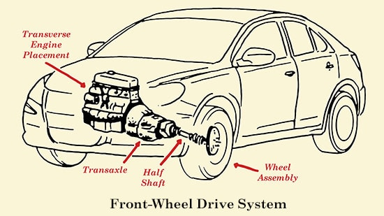 Front wheel drive system illustration.