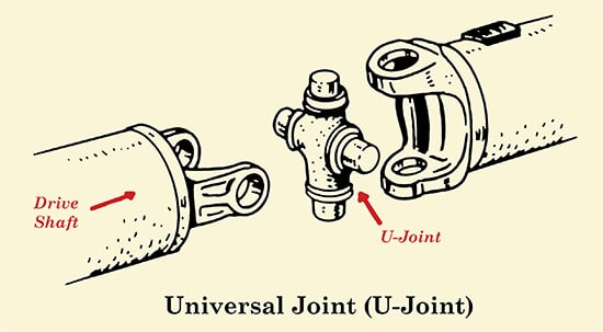 Universal u joint shaft drive system illustration.