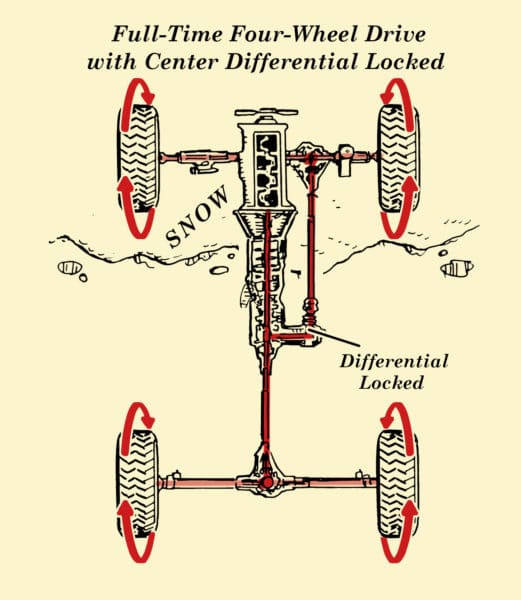 full time 4wd with center differential locked illustration