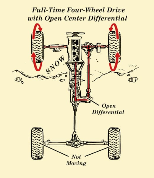 full time 4wd with open center differential illustration
