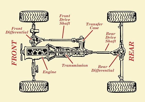 how four wheel drive 4wd works illustration