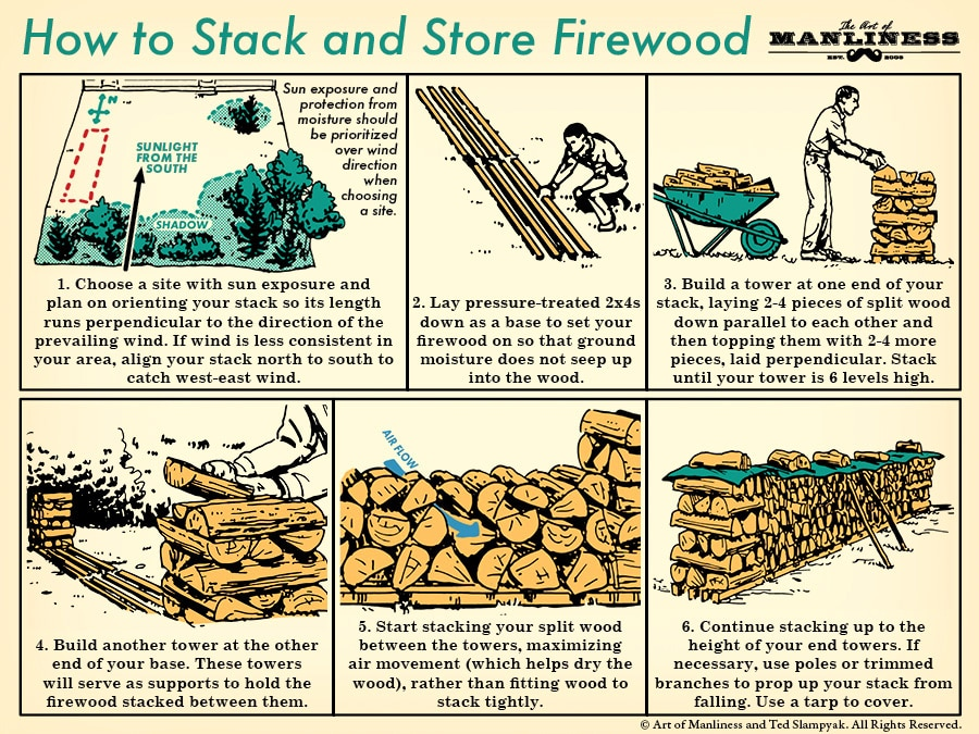 Stacking and storing firewood illustration.