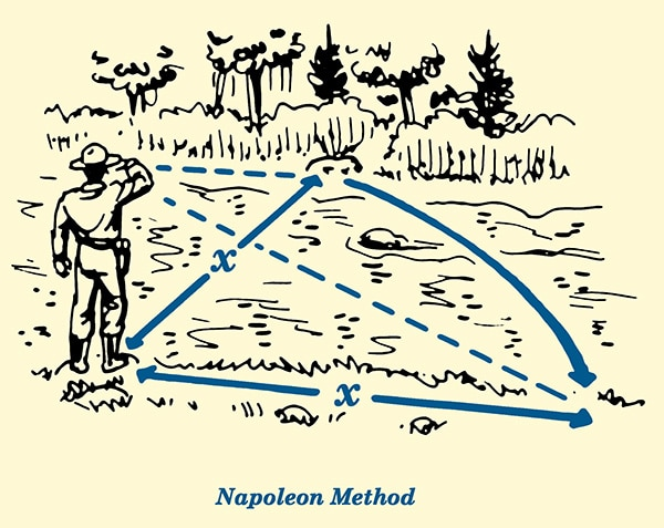 Napoleon salute method for estimate distance length illustration.