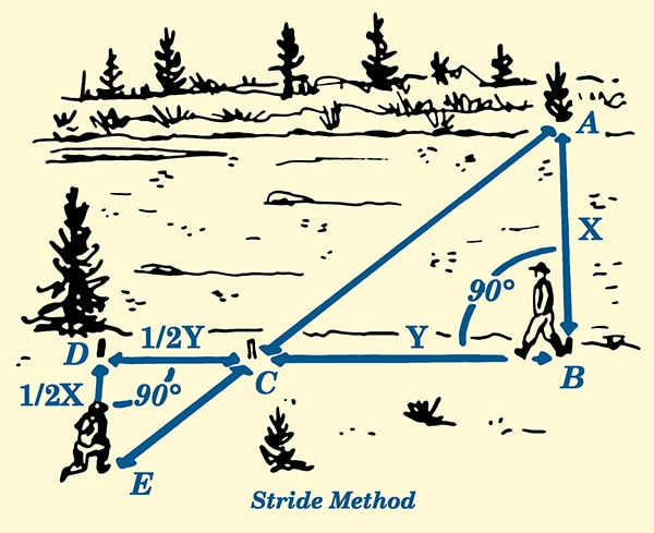 Stride method for estimating distance across river illustration.