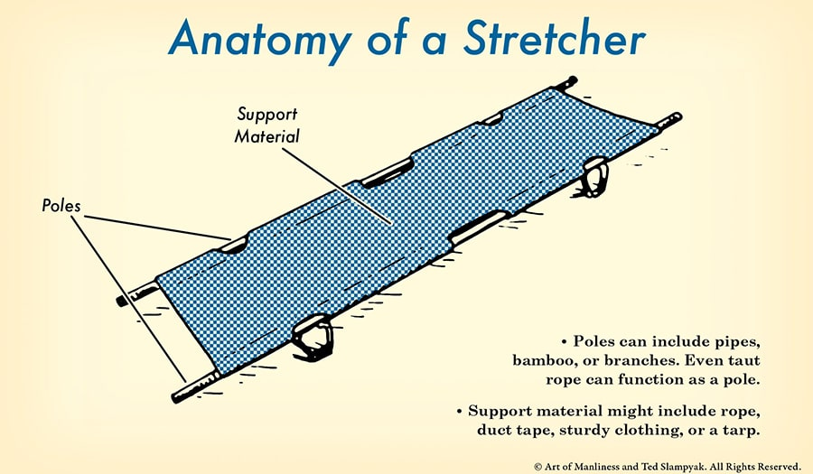 anatomy diagram of an improvised stretcher illustration