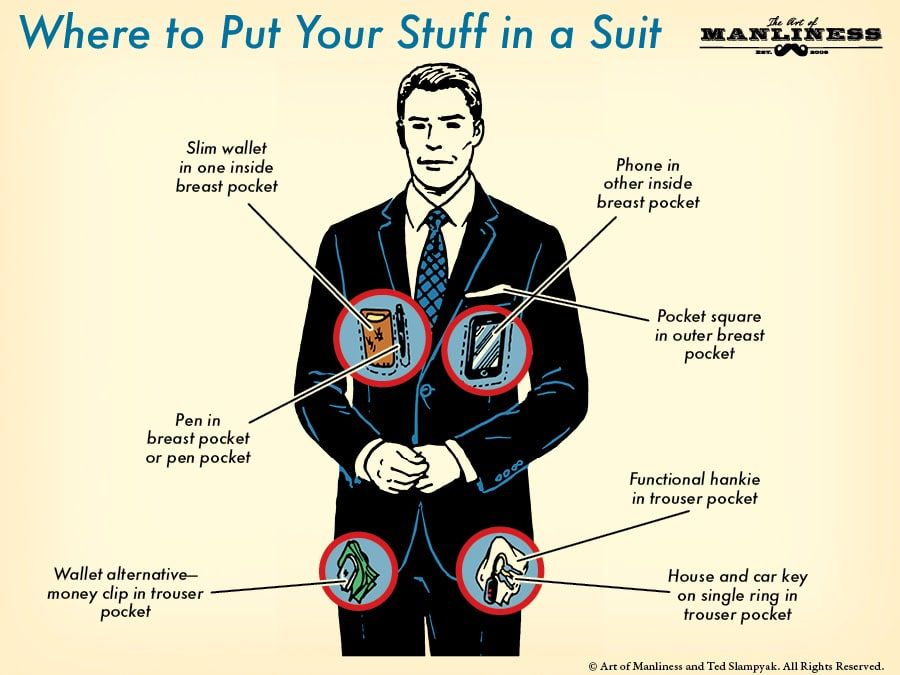 Anatomy of suit pockets and where to put accessories illustration.