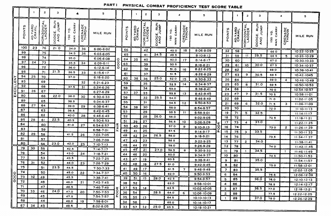 Physical combat proficiency test score table.