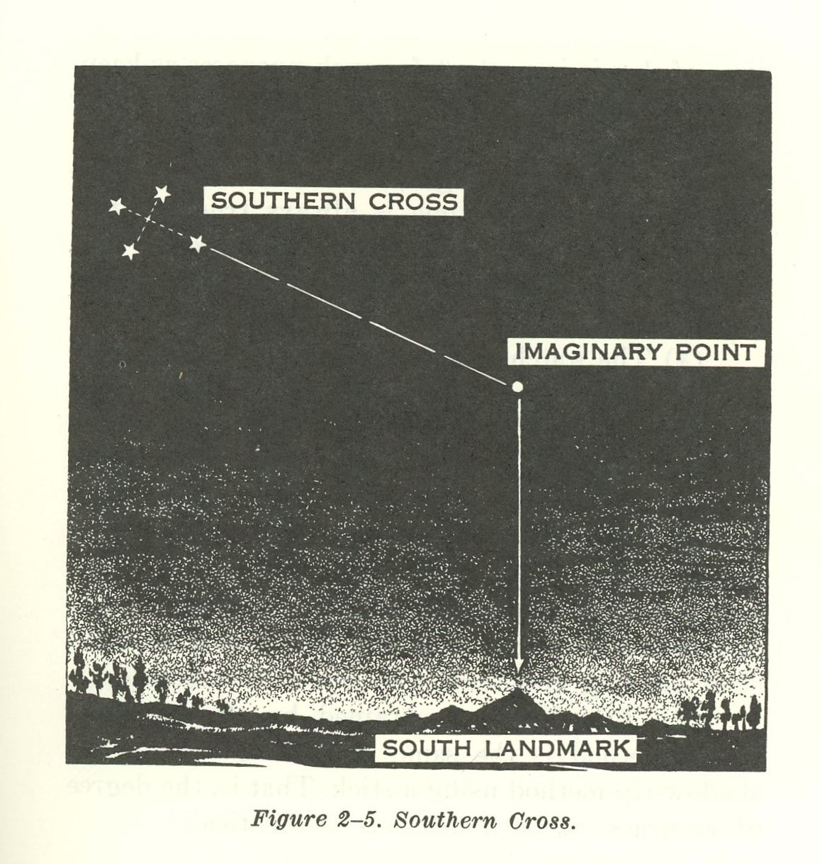 vintage illustration using southern cross to find direction