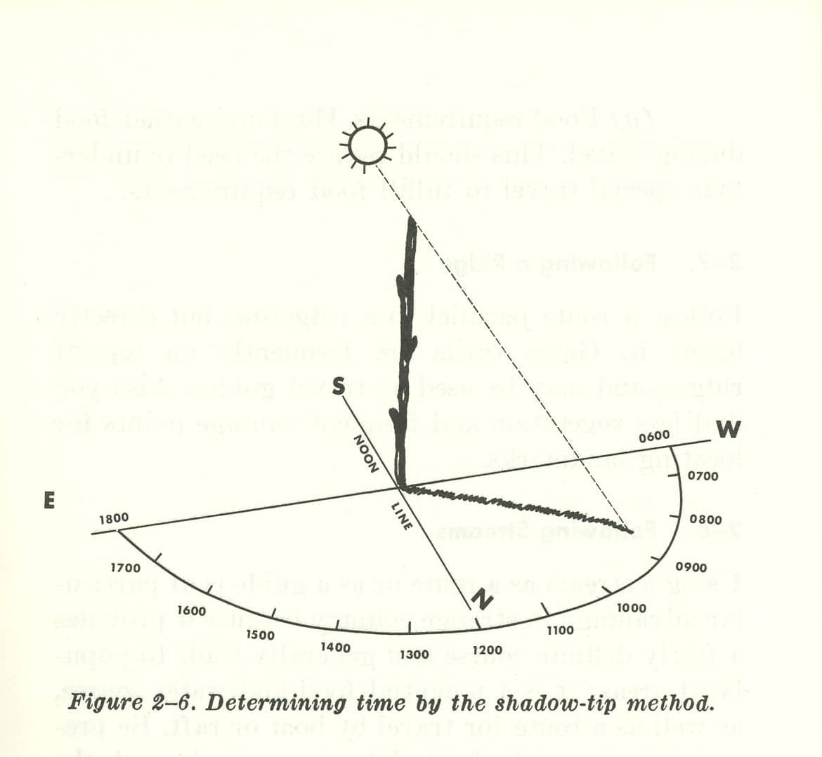 vintage illustration using stick to find direction with sun