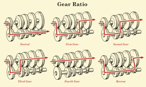how manual transmission works in vehicles the art of manliness rh artofmanliness com Transmission Ratio Speed Calculator Rear Differential Ratio