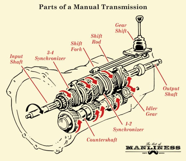 how manual transmission works in vehicles the art of manliness rh artofmanliness com 1996 Ranger Manual Transmission Diagram 1996 Ranger Manual Transmission Diagram