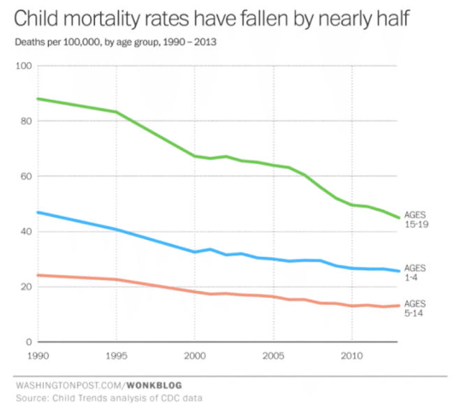Child mortality rates 1990-2013 graph.