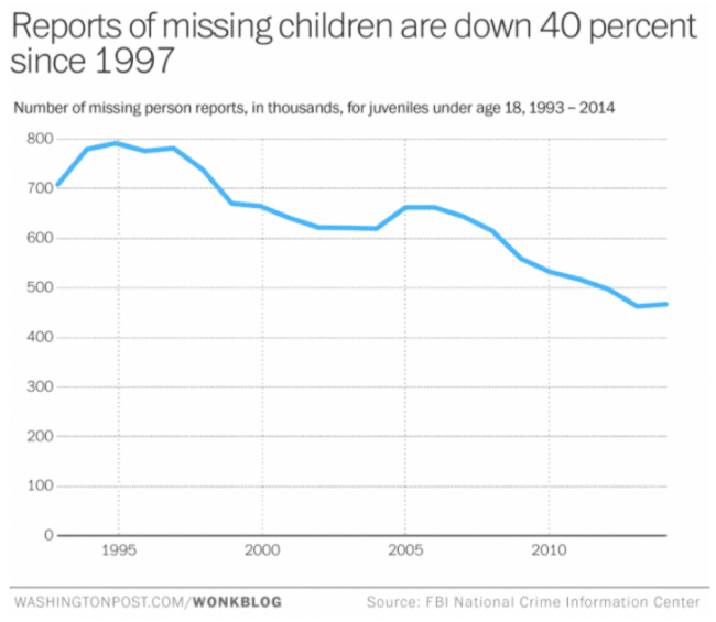 missing children graph 1993-2014
