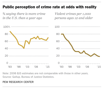 Comparison graph of previous and current crime ratio of US.