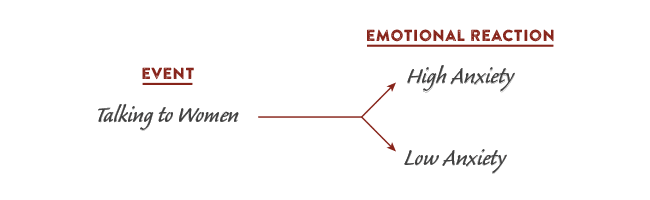 Event and emotional reactions diagram.